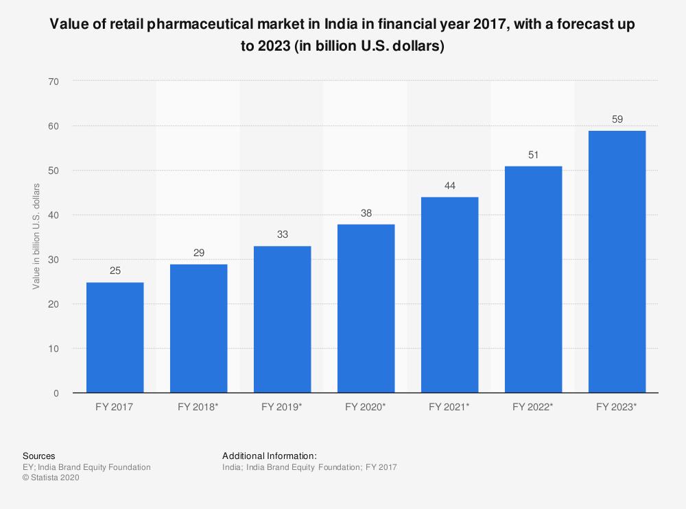Market size of pharma in India